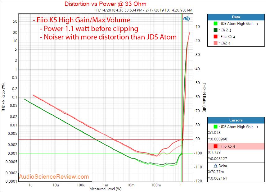 Fiio K5 Headphone Amplifier Power at 33 ohm Measurements.png