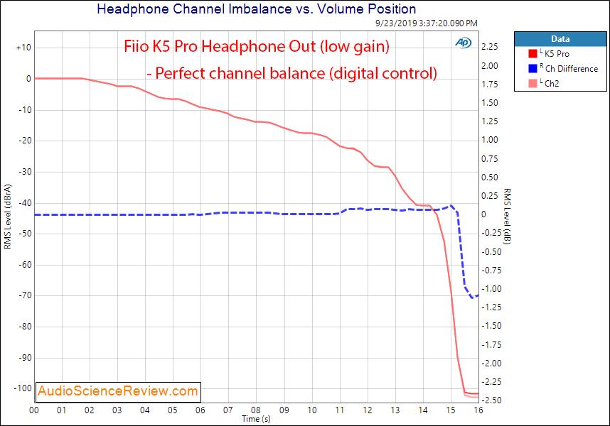 Fiio K5 Pro DAC and Headphone Channel Balance Audio Measurements.png