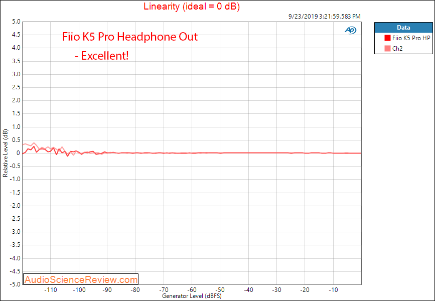 Fiio K5 Pro DAC and Headphone Linearity Audio Measurements.png