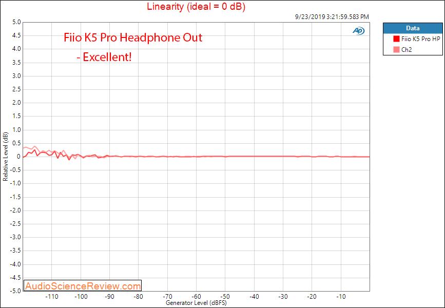 Fiio K5 Pro DAC and Headphone Linearity Audio Measurements.png