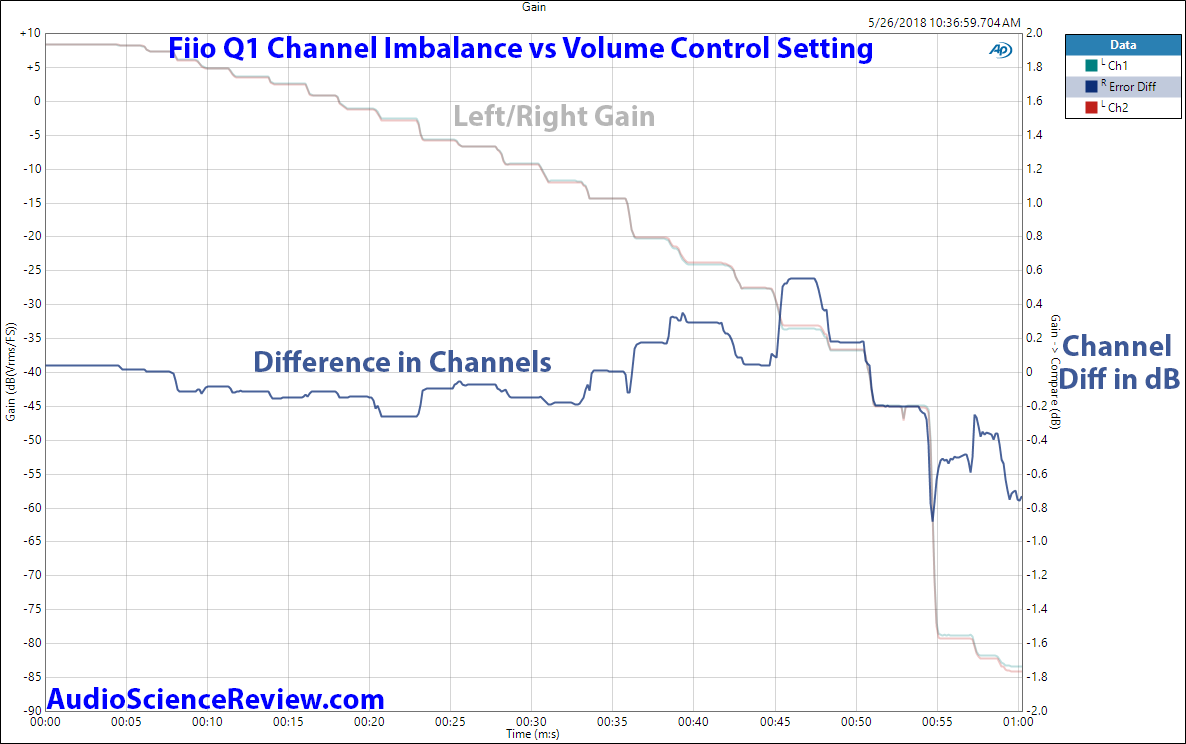 Fiio Q1 Channel Imbalance vs Volume Measurement.png