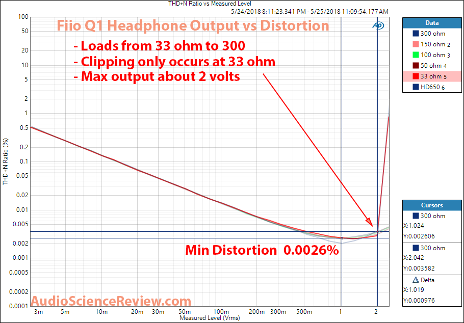 Fiio Q1 DAC THD Distortion vs Output Level Measurement.png