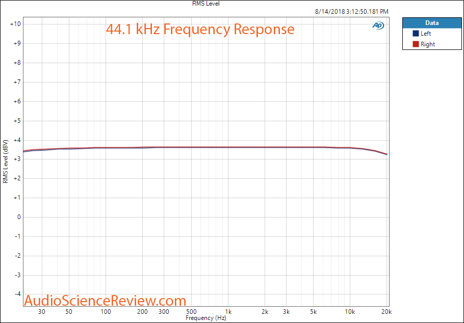 Fiio Q1 Mark II DSD DAC and Headphone Amplifier Frequency Response Measurement.png