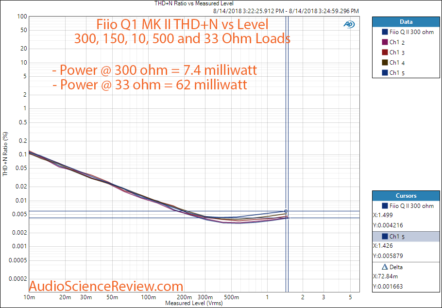Fiio Q1 Mark II DSD DAC and Headphone Amplifier Output Output Power vs Distortion Measurement.png