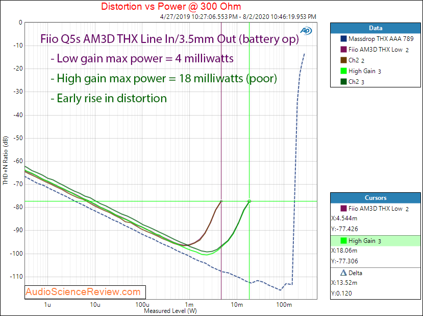 Fiio Q5s USB DAC Bluethooth Portable Headphone Amplifier THX HP Power at 300 Audio Measurements.png