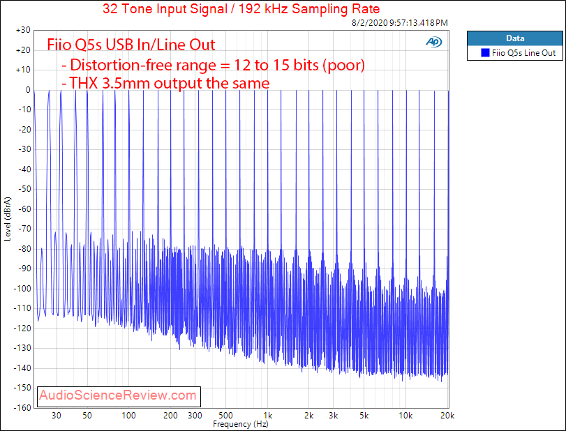 Fiio Q5s USB DAC Bluethooth Portable Headphone Amplifier THX Multitone Audio Measurements.png