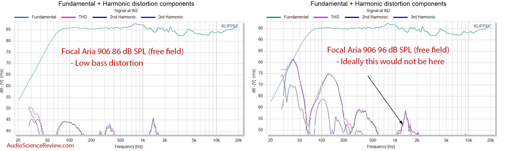 Focal Aria 906 Bookshelf Stand mount speaker Relative THD distortion absolute measurements.png