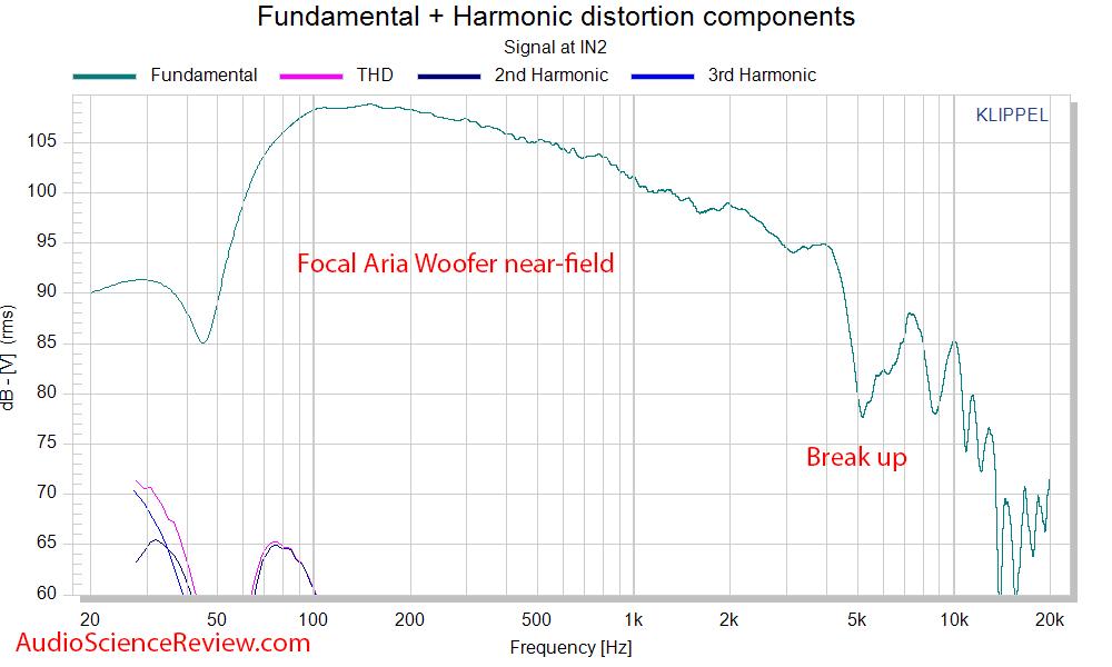 Focal Aria 906 Bookshelf Stand mount speaker  Woofer near-field measurements.png