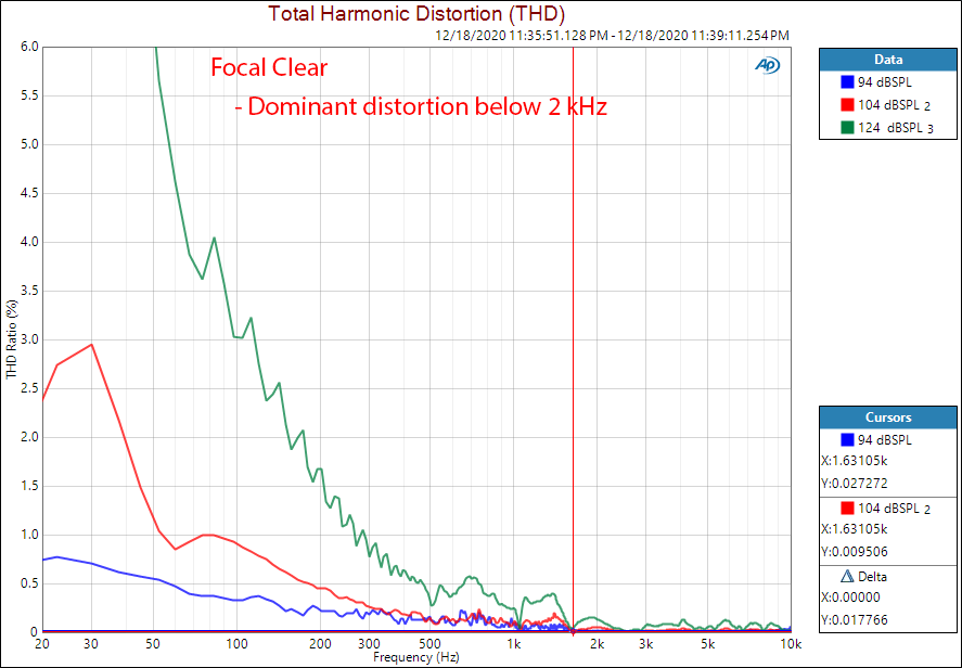 Focal Clear Measurements Distortion THD Percentage.png