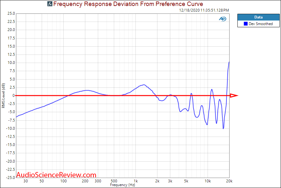 Focal Clear Measurements Frequency Response deviation.png