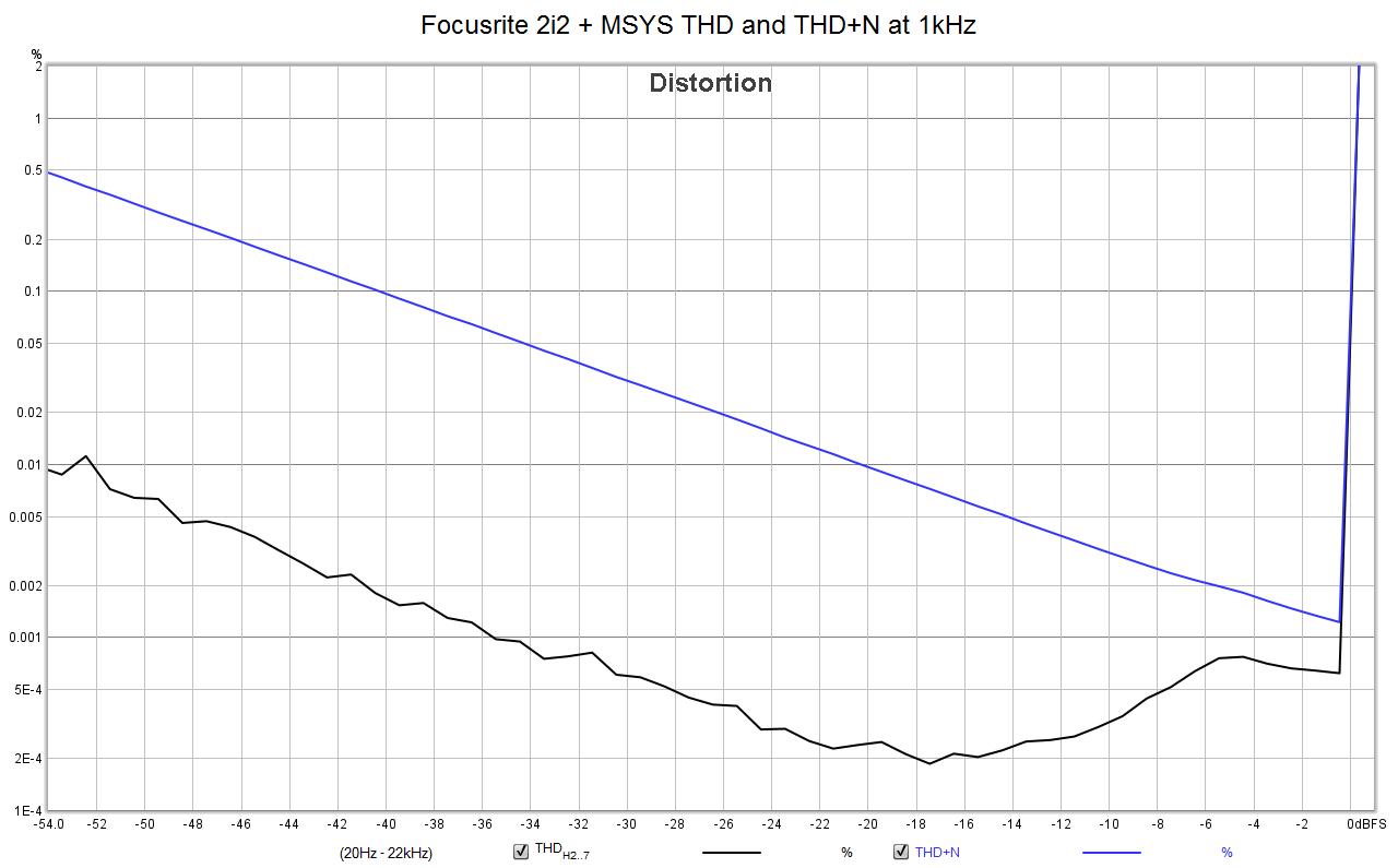 Focusrite 2i2+MSYS_TRS--XLR_THDN_1kHz.png