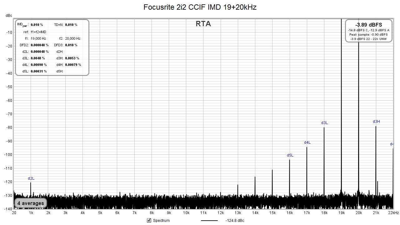 Focusrite 2i2_TRS--XLR_CCIF_IMD.png