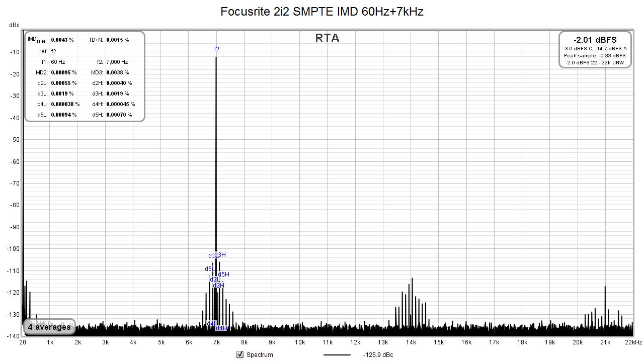 Focusrite 2i2_TRS--XLR_SMPTE_IMD.png