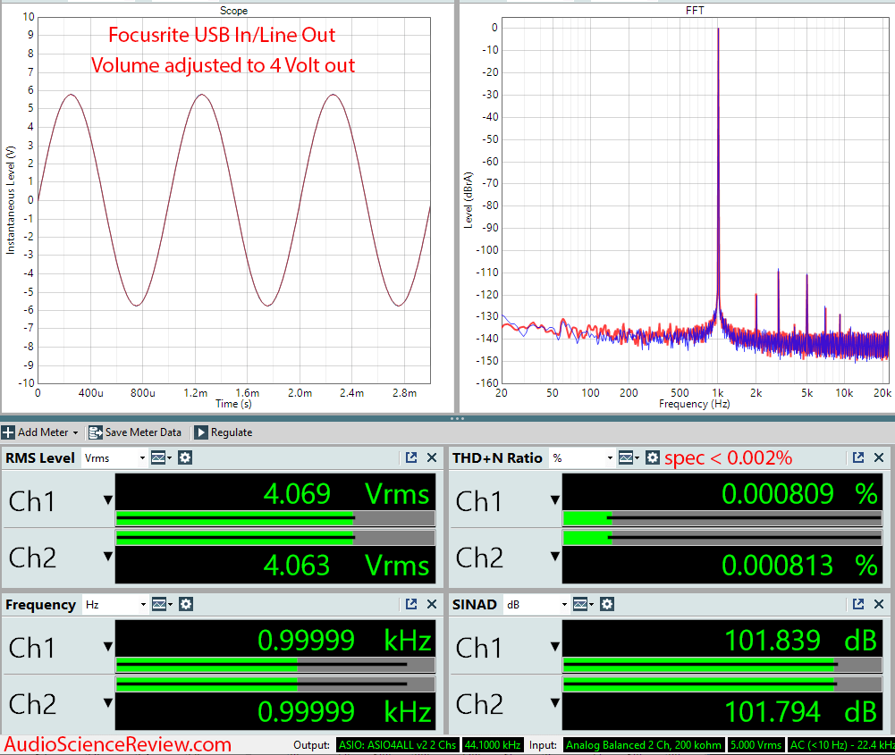 Focusrite Scarlett 2i2 USB DAC and ADC Audio Interface Audio Measurements.png