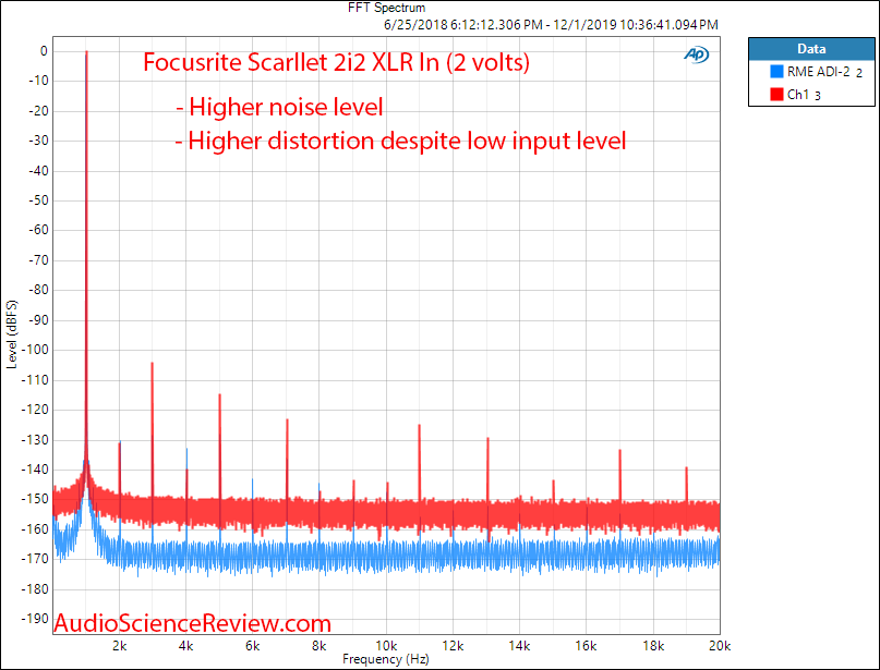 Focusrite Scarllet 2i2 XLR In ADC 1 kHz FFT Audio Measurements.png