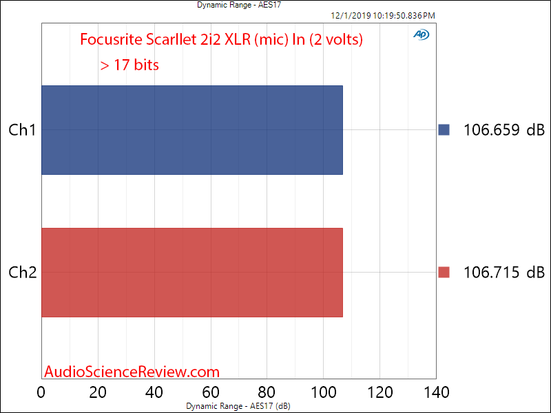Focusrite Scarllet 2i2 XLR In ADC Dynamic Range Audio Measurements.png