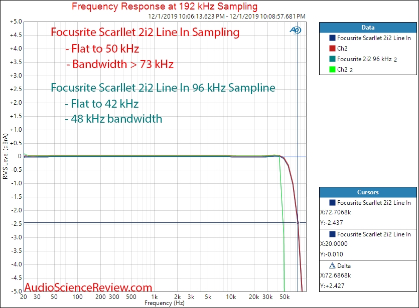 Focusrite Scarllet 2i2 XLR In ADC Frequency Response Audio Measurements.png