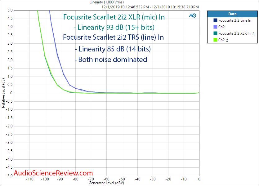 Focusrite Scarllet 2i2 XLR In ADC Linearity Audio Measurements.png