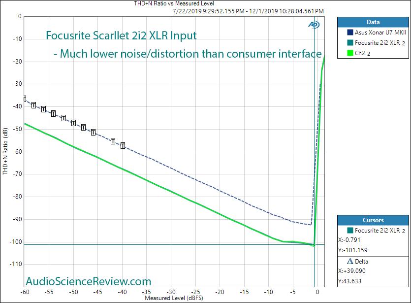 Focusrite Scarllet 2i2 XLR In ADC THD+N vs Level Audio Measurements.png