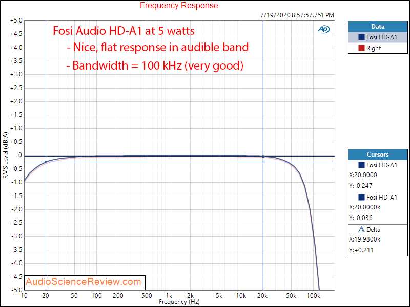Fosi Audio HD-A1 Hi-fi Power Amplifier Frequency Response Audio Measurements.png