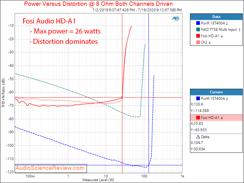 Fosi Audio HD-A1 Hi-fi Power Amplifier Power into 8 ohm Audio Measurements.png