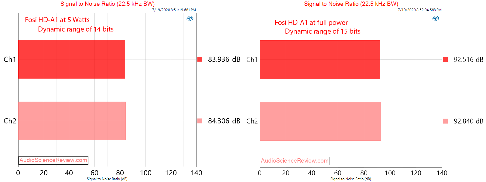 Fosi Audio HD-A1 Hi-fi Power Amplifier SNR Measurements.png
