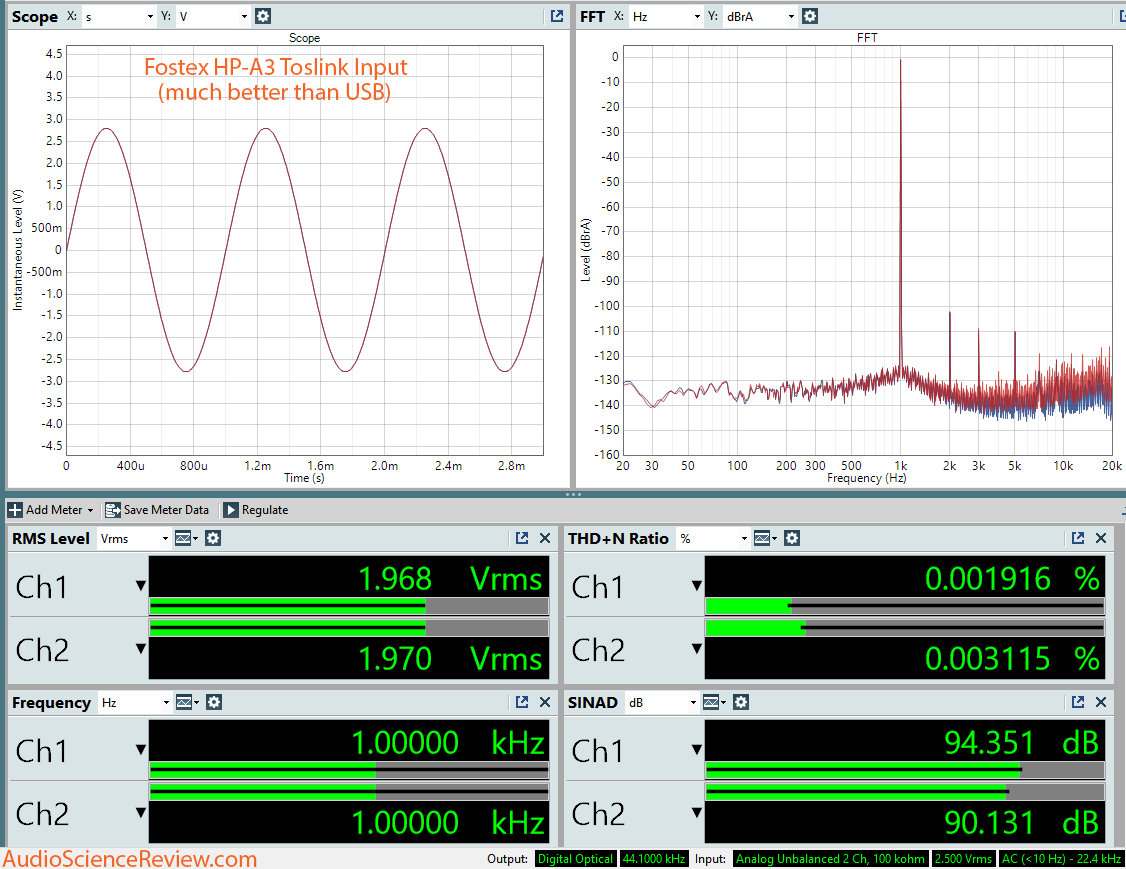 Fostex HP-A3 Toslink Input Dashboard Measurements.png