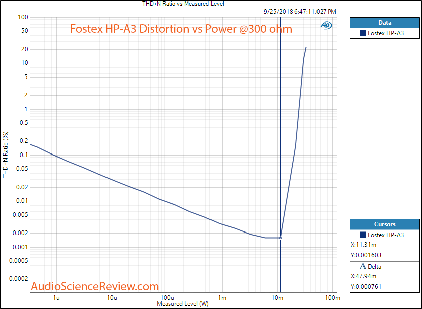 Fostex HP-A3 Toslink Input distortion vs power at 300 ohm Measurements.png