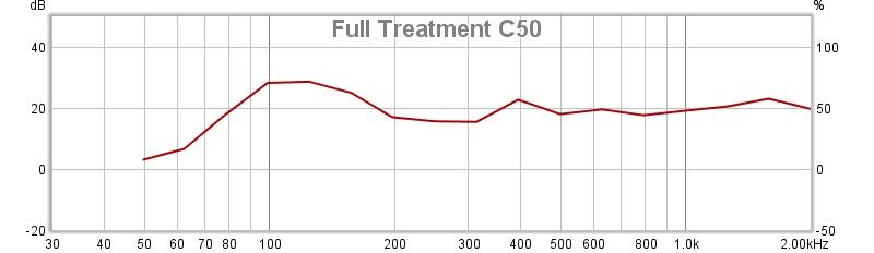 Full Treatment C50.jpg
