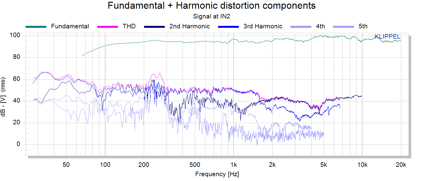 Fundamental + Harmonic distortion components.png