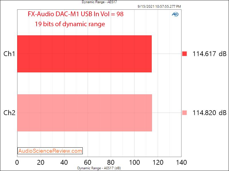 FX-AUDIO DAC-M1 DNR Measurements USB DAC and Headphone Amplifier.png