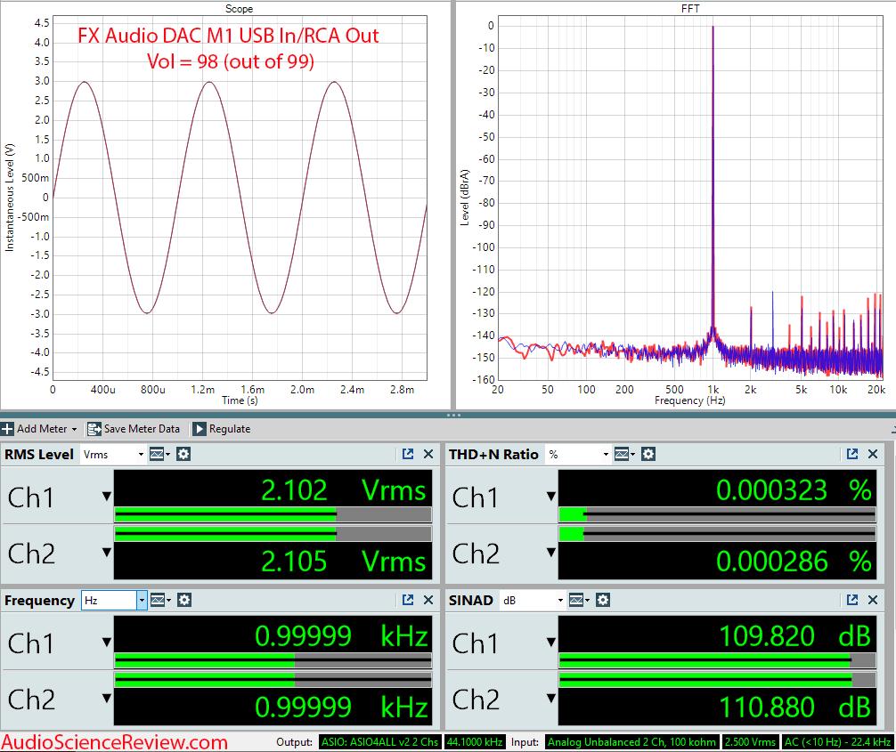FX-AUDIO DAC-M1 Measurements USB DAC and Headphone Amplifier.png