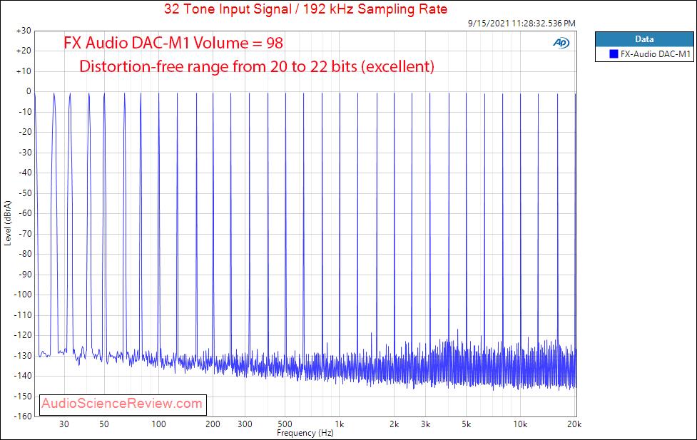 FX-AUDIO DAC-M1 Multitone Measurements USB DAC and Headphone Amplifier.png
