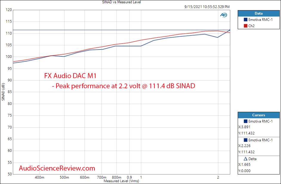 FX-AUDIO DAC-M1 SINAD vs Output Measurements USB DAC and Headphone Amplifier.png