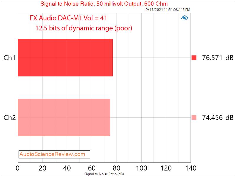 FX-AUDIO DAC-M1 SNR Headphone Measurements USB DAC and Headphone Amplifier.png