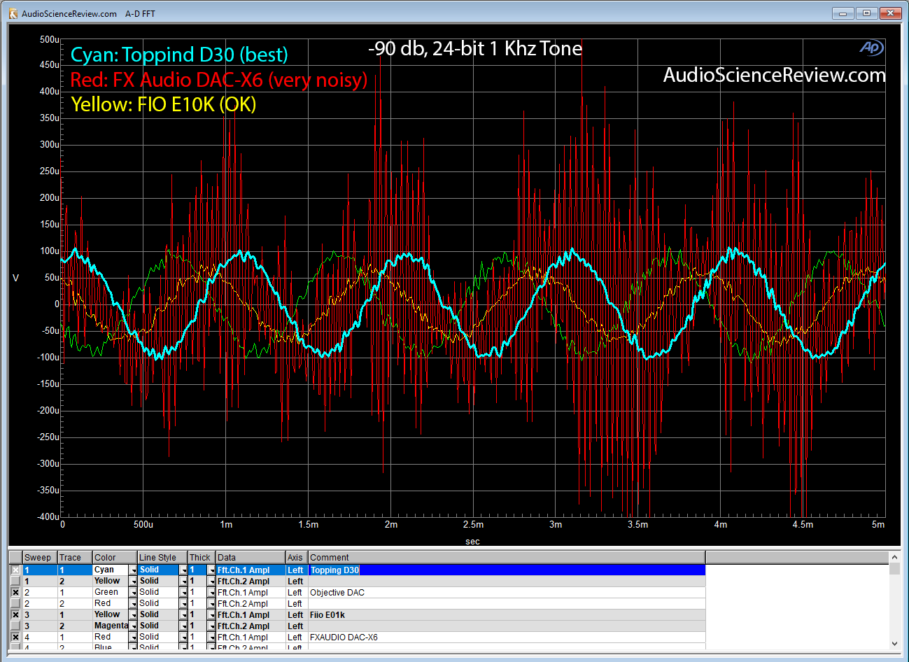FX-Audio DAC-X6 1 Khz -90 db linearity test.png