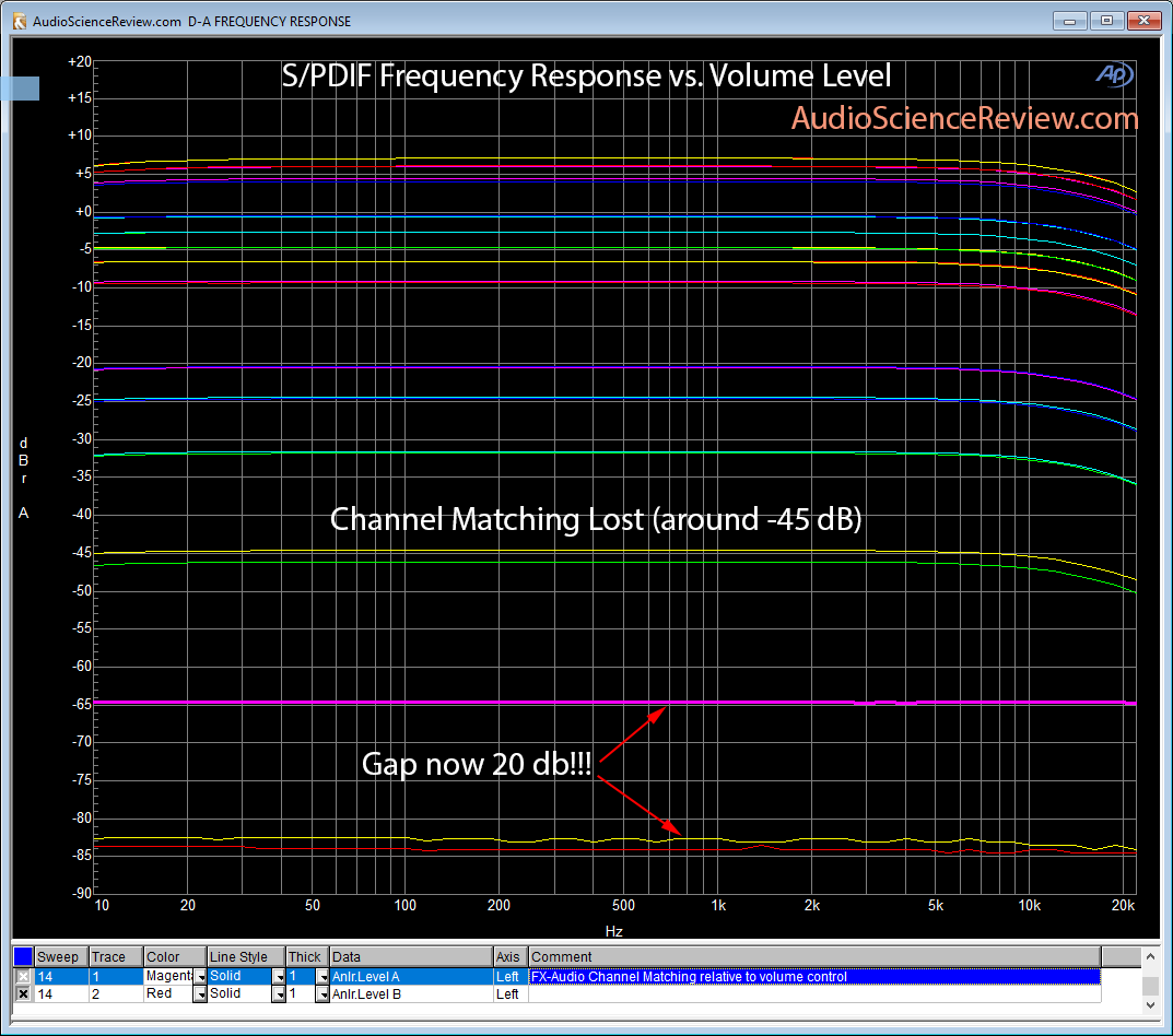FX-Audio DAC-X6 channel matching.png
