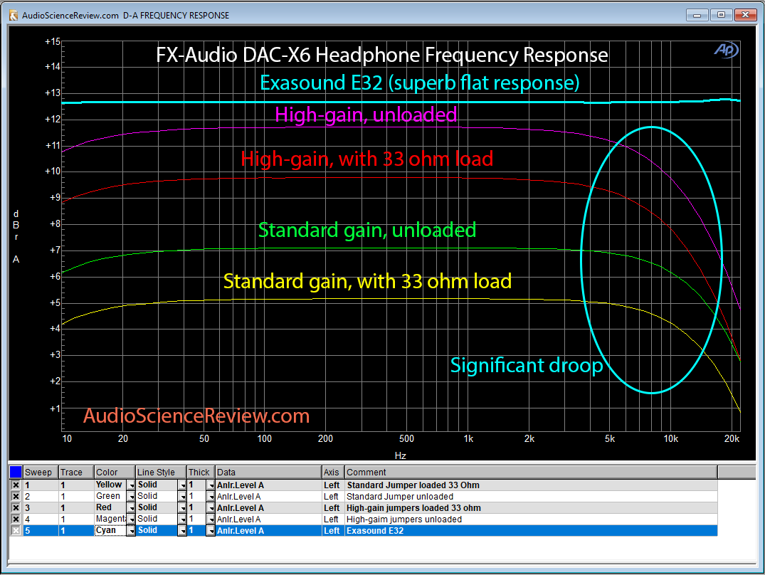 FX-Audio DAC-X6 headphone frequency response comparison.png