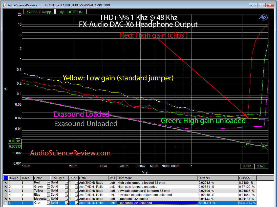 FX-Audio DAC-X6 headphone THD+N % compared to Exasound E32 DAC.png