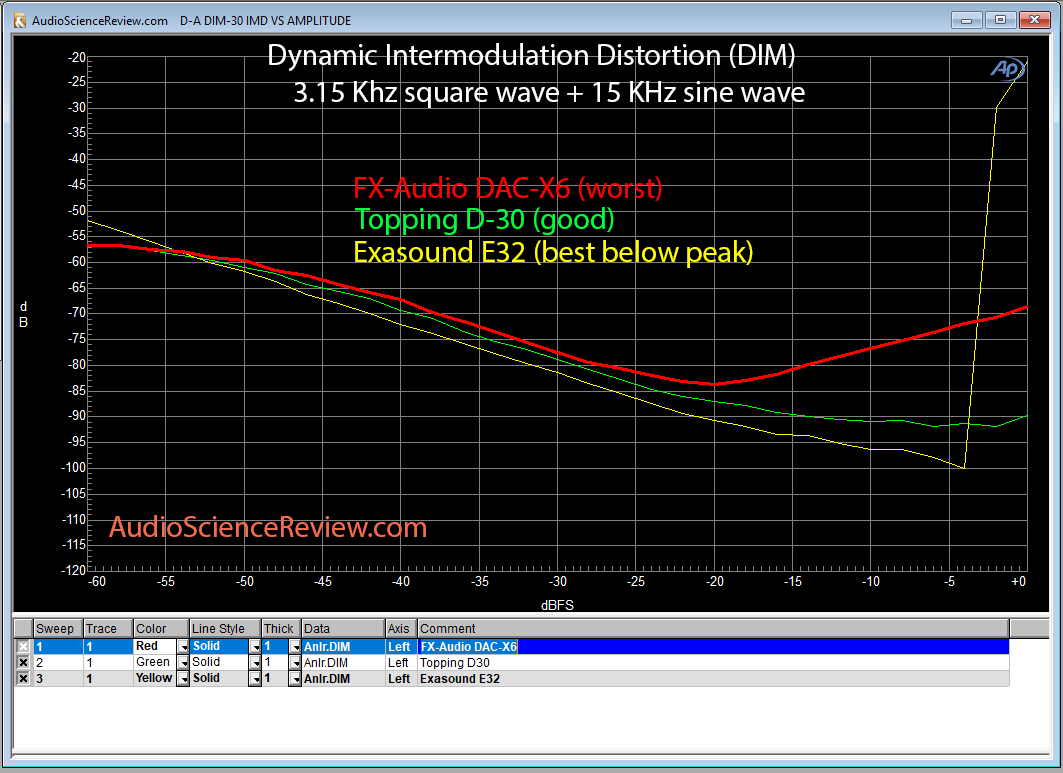 FX-Audio DAC-X6 Topping D30 Exasound E32 Dynamic Intermodulation Test.png