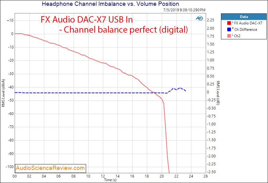 FX Audio DAC-X7 DAC and Headphone Amplifier Channel Balance Audio Measurements.png