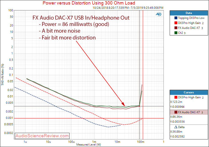 FX Audio DAC-X7 DAC and Headphone Amplifier Power into 300 ohm Audio Measurements.png