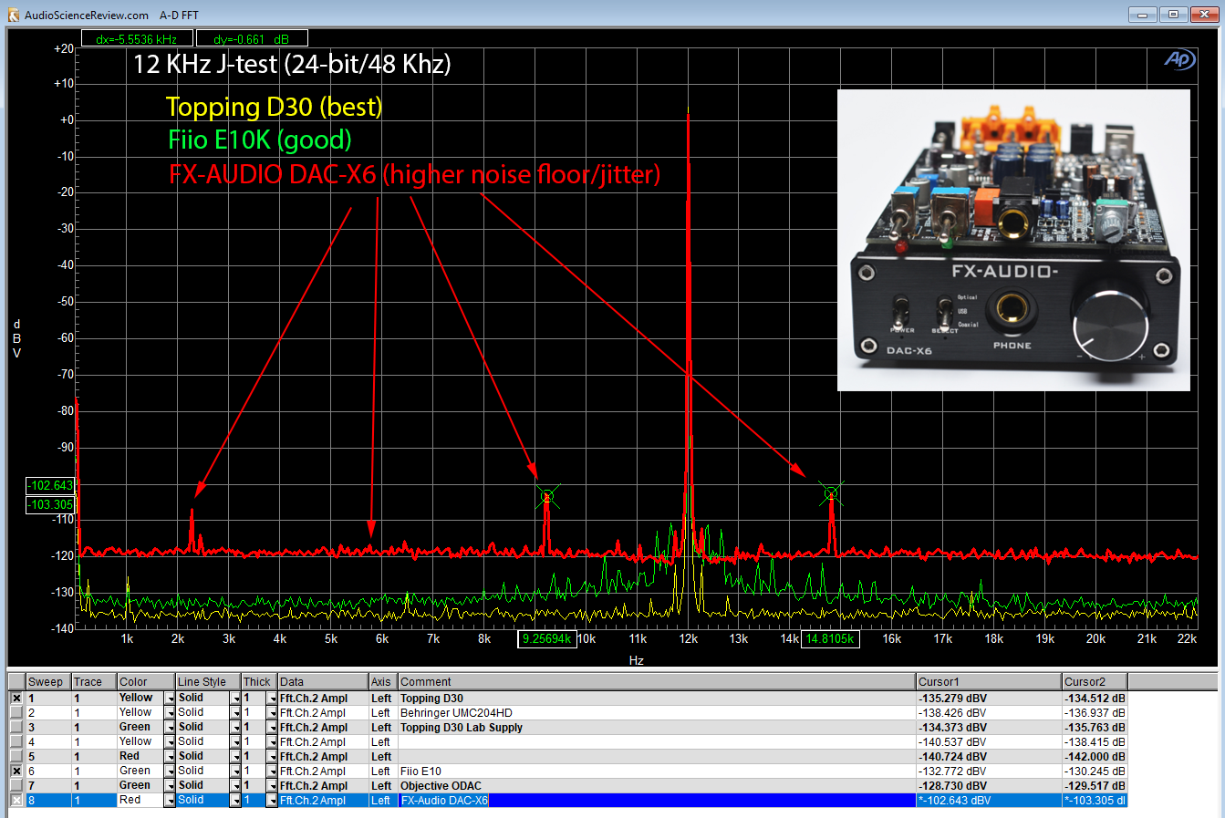 FX-AUDIO DX-6 DAC J-Test Measurement.png