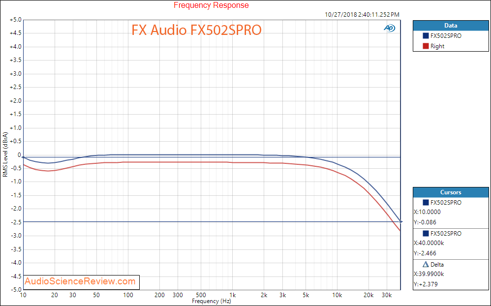 FX Audio FX502SPRO Audio Amplifier Frequency Response.png