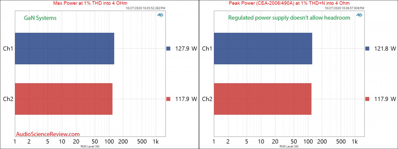 GAN Systems Class D Amplifier Evaluation Module GS-EVB-AUD-xxx1-GS Max and Peak Power Audio Me...png