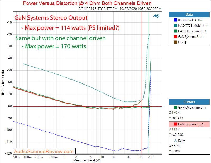 GAN Systems Class D Amplifier Evaluation Module GS-EVB-AUD-xxx1-GS Power into 4 ohm Audio Meas...png