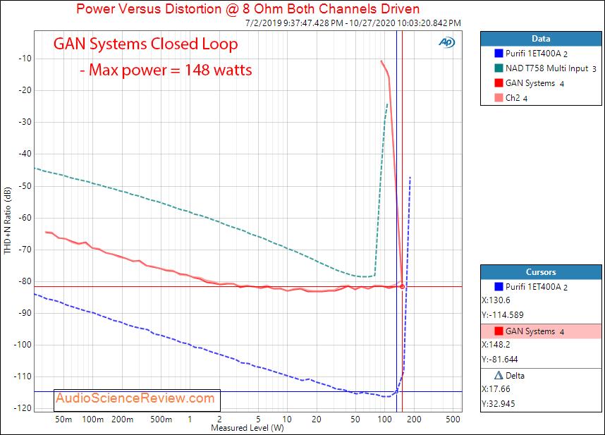 GAN Systems Class D Amplifier Evaluation Module GS-EVB-AUD-xxx1-GS Power into 8 ohm Audio Meas...png
