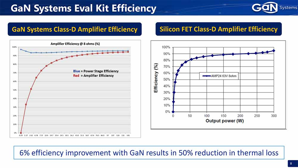 GaN Systems Class-D Audio Technology -  Class D Amplifier Efficiency.jpg