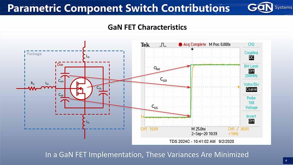 GaN Systems Class-D Audio Technology  GAN FET Lossess.jpg