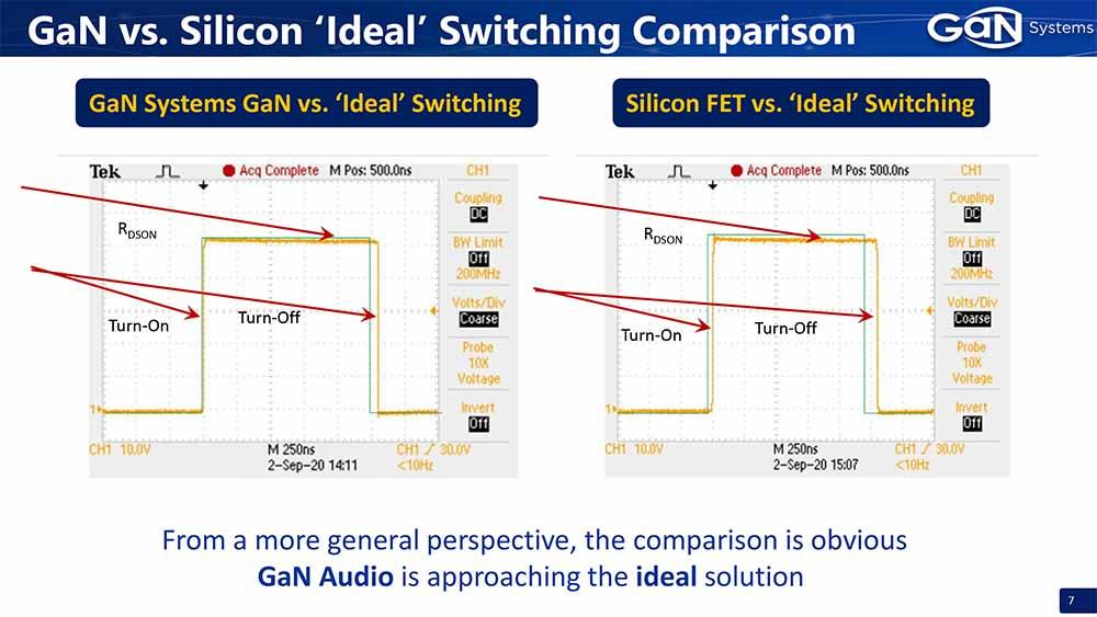 GaN Systems Class-D Audio Technology Switching Waveform.jpg